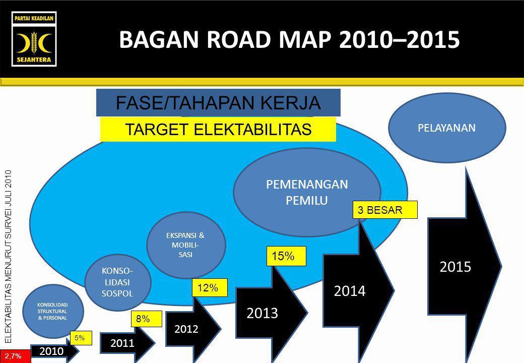 BAGAN ROAD MAP 2010–2015 FASE/TAHAPAN KERJA TARGET ELEKTABILITAS 2015