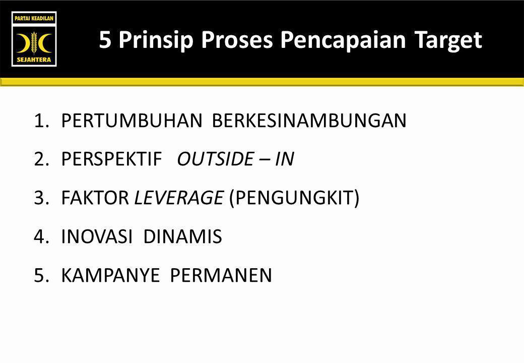5 Prinsip Proses Pencapaian Target