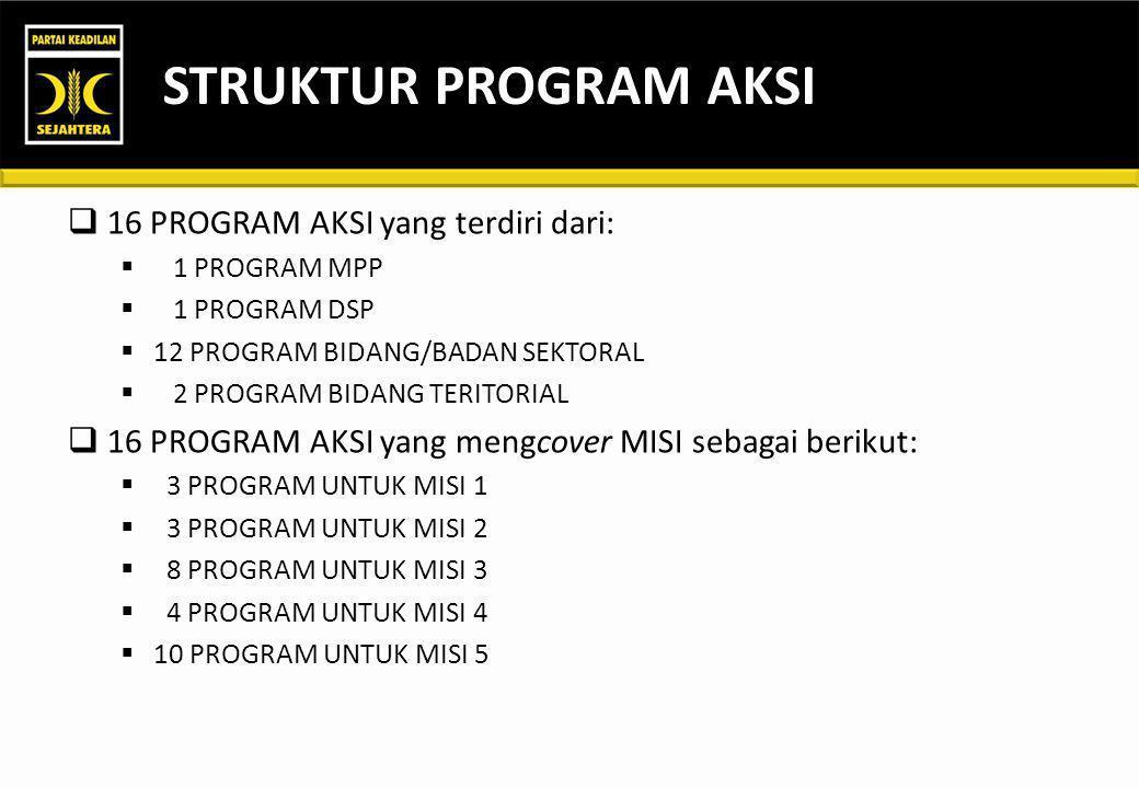 STRUKTUR PROGRAM AKSI 16 PROGRAM AKSI yang terdiri dari: