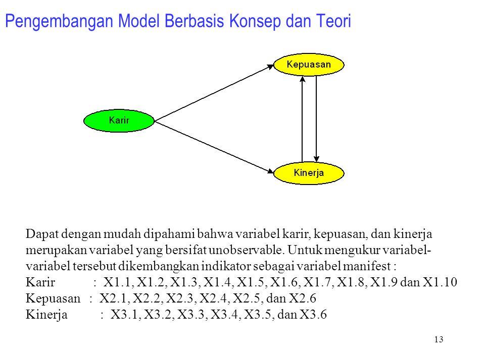 Pengembangan Model Berbasis Konsep dan Teori