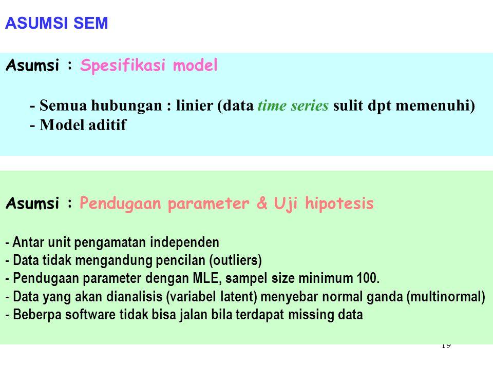 Asumsi : Spesifikasi model