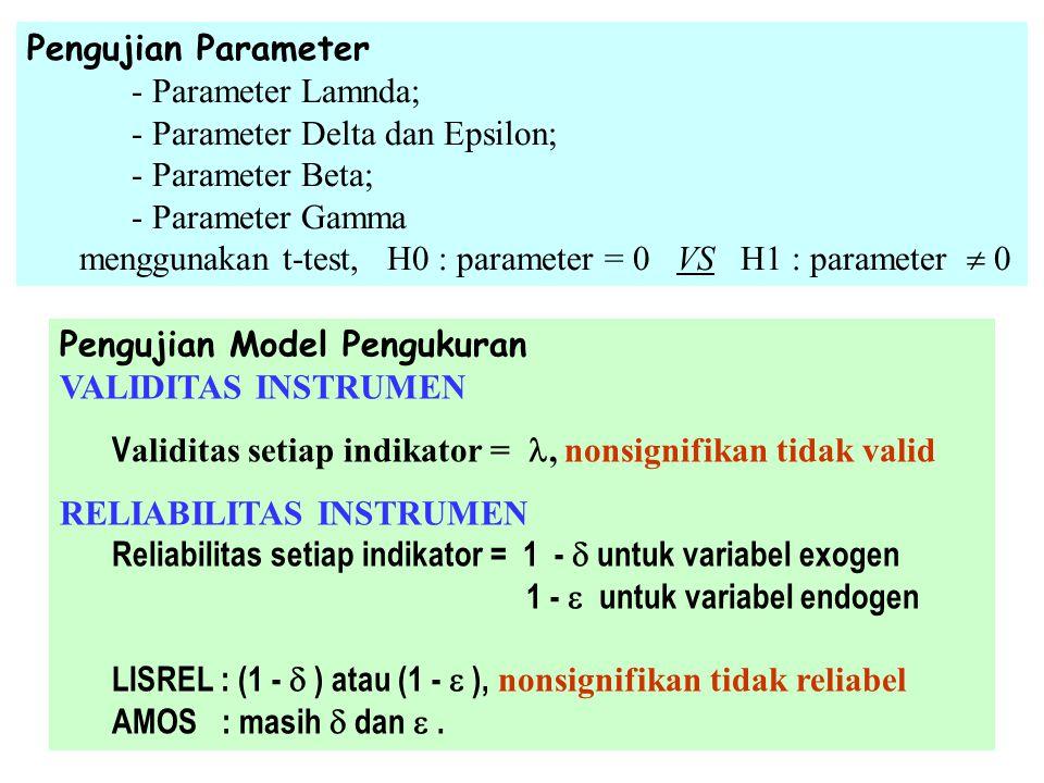 Pengujian Parameter - Parameter Lamnda; - Parameter Delta dan Epsilon; - Parameter Beta; - Parameter Gamma.