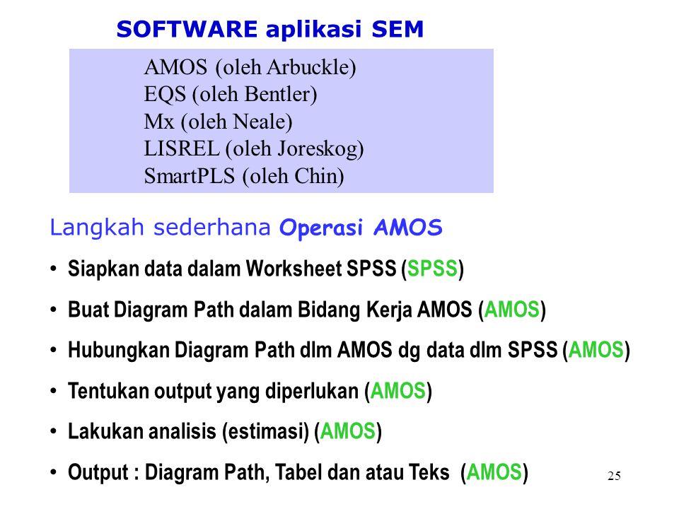 SOFTWARE aplikasi SEM AMOS (oleh Arbuckle) EQS (oleh Bentler) Mx (oleh Neale) LISREL (oleh Joreskog)