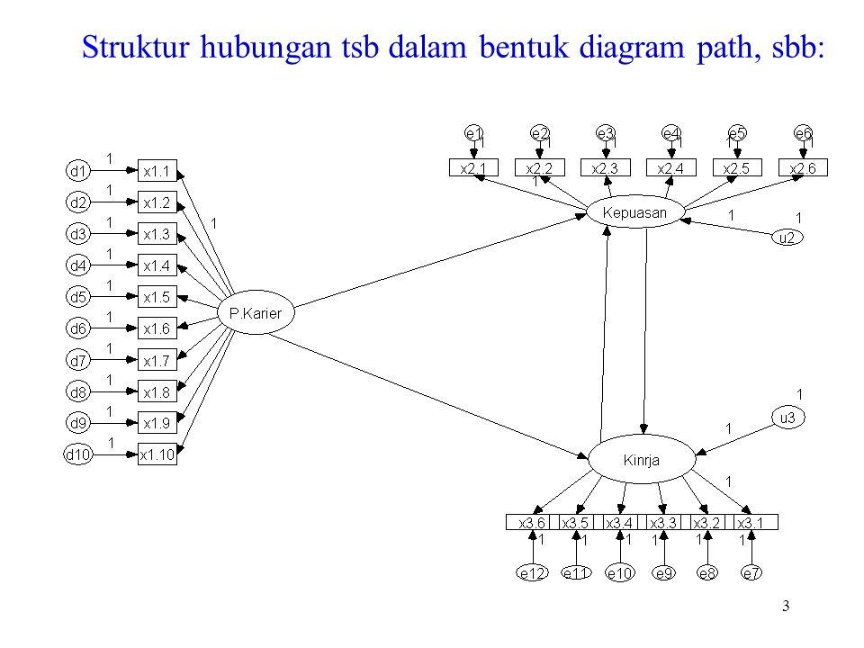 Struktur hubungan tsb dalam bentuk diagram path, sbb: