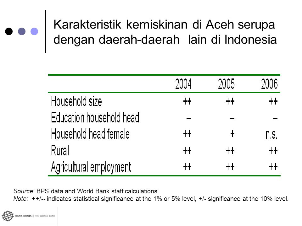 Karakteristik kemiskinan di Aceh serupa dengan daerah-daerah lain di Indonesia