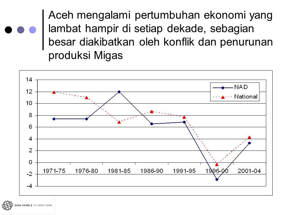 Aceh mengalami pertumbuhan ekonomi yang lambat hampir di setiap dekade, sebagian besar diakibatkan oleh konflik dan penurunan produksi Migas