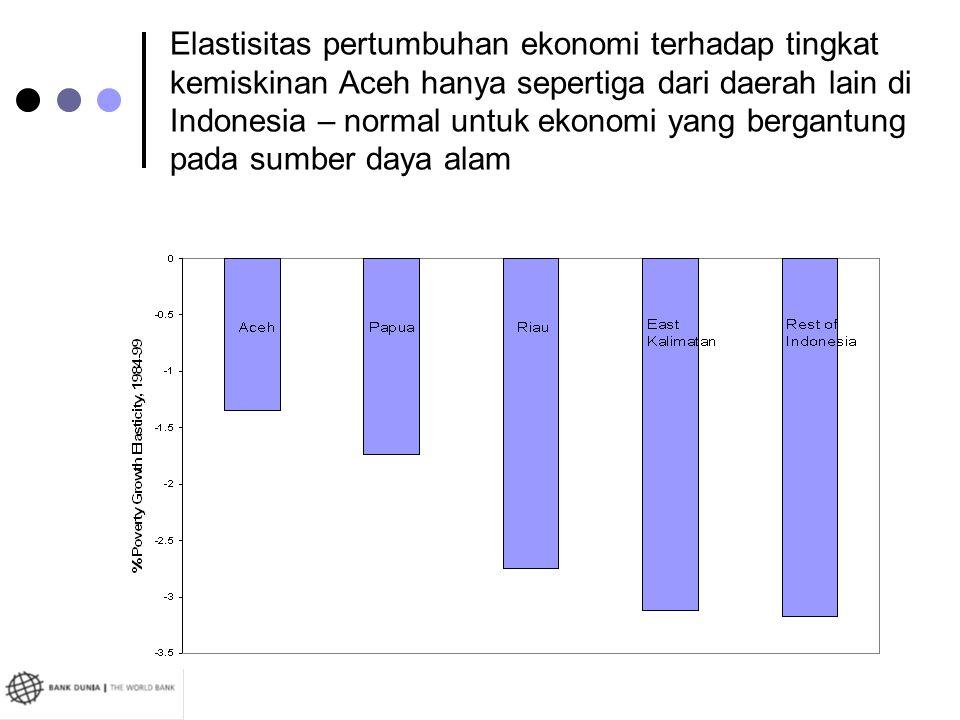 Elastisitas pertumbuhan ekonomi terhadap tingkat kemiskinan Aceh hanya sepertiga dari daerah lain di Indonesia – normal untuk ekonomi yang bergantung pada sumber daya alam