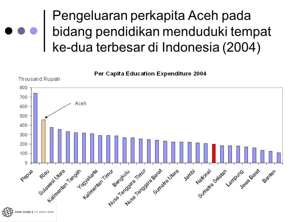 Pengeluaran perkapita Aceh pada bidang pendidikan menduduki tempat ke-dua terbesar di Indonesia (2004)