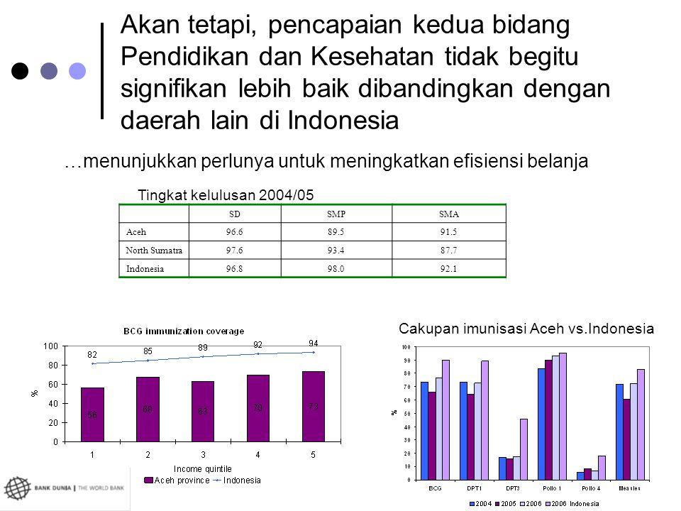 Akan tetapi, pencapaian kedua bidang Pendidikan dan Kesehatan tidak begitu signifikan lebih baik dibandingkan dengan daerah lain di Indonesia
