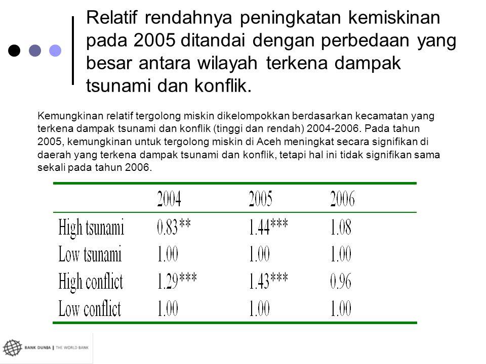 Relatif rendahnya peningkatan kemiskinan pada 2005 ditandai dengan perbedaan yang besar antara wilayah terkena dampak tsunami dan konflik.