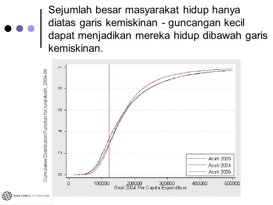 Sejumlah besar masyarakat hidup hanya diatas garis kemiskinan - guncangan kecil dapat menjadikan mereka hidup dibawah garis kemiskinan.