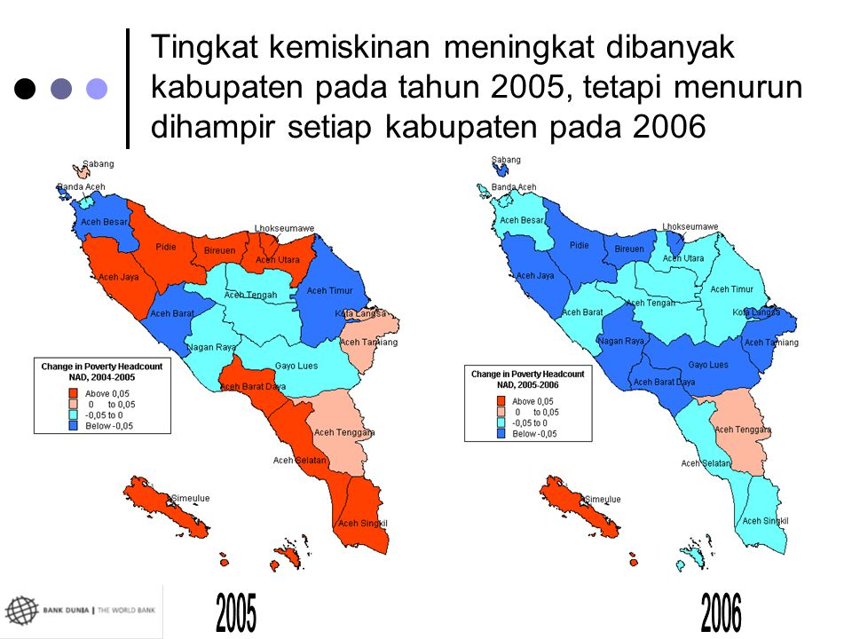 Tingkat kemiskinan meningkat dibanyak kabupaten pada tahun 2005, tetapi menurun dihampir setiap kabupaten pada 2006