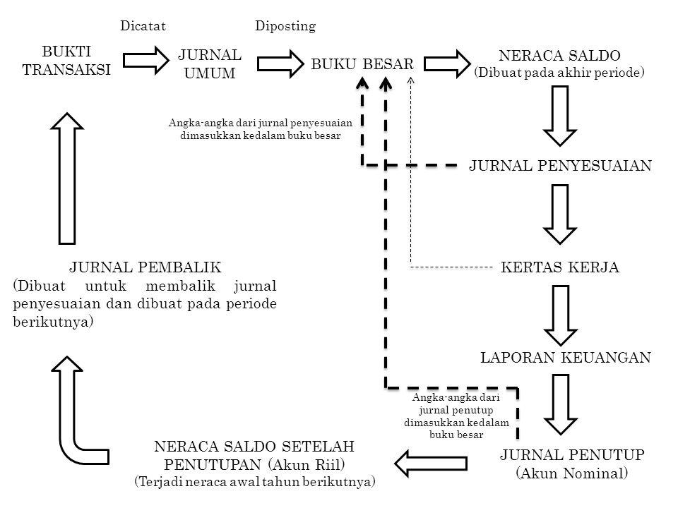NERACA SALDO SETELAH PENUTUPAN (Akun Riil) JURNAL PENUTUP