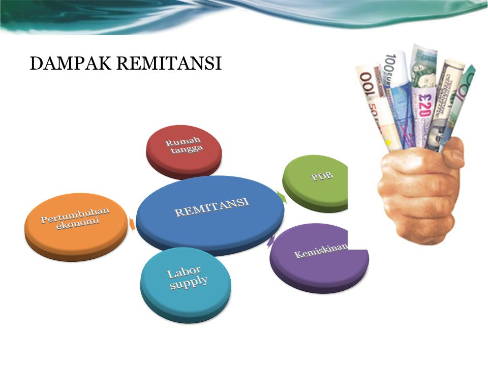DAMPAK REMITANSI REMITANSI Rumah tangga PDB Labor supply