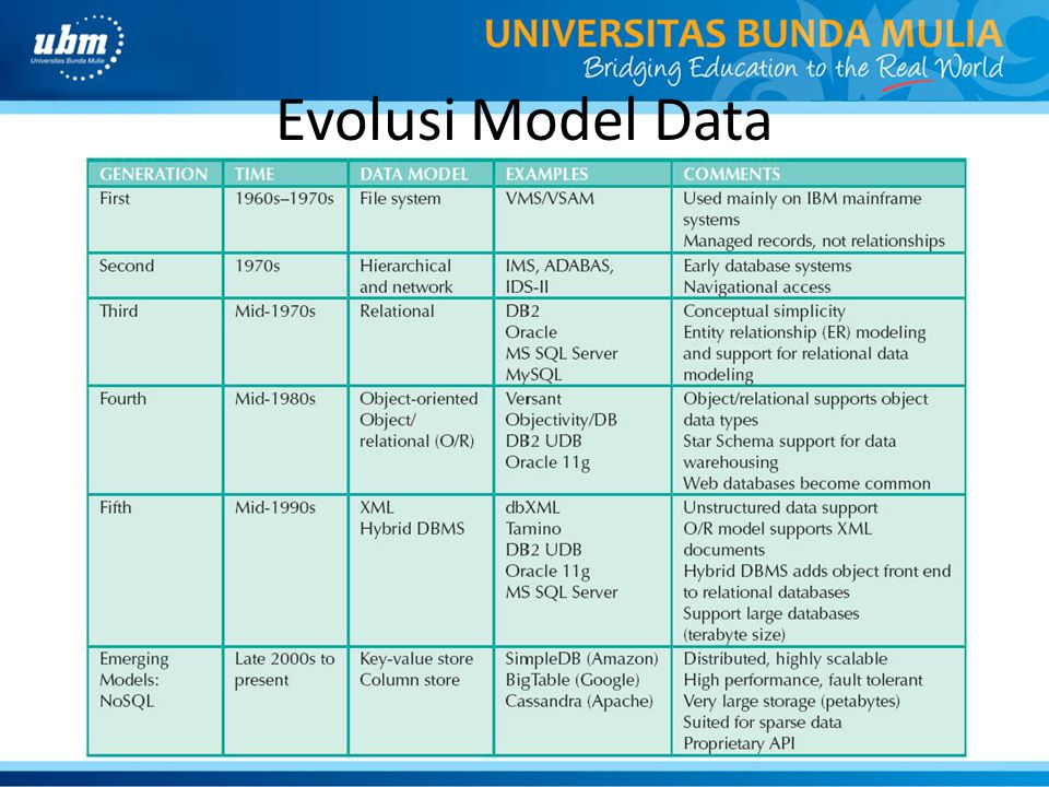 Evolusi Model Data