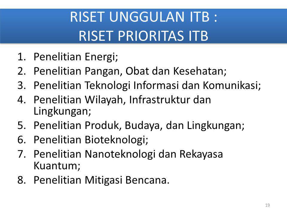 RISET UNGGULAN ITB : RISET PRIORITAS ITB