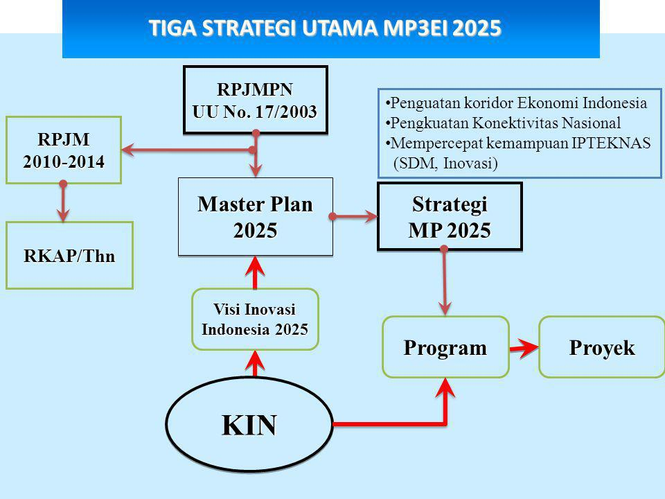 TIGA STRATEGI UTAMA MP3EI 2025