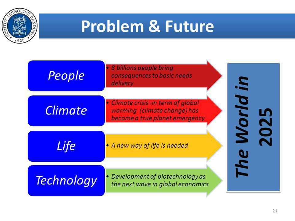 The World in 2025 Problem & Future People