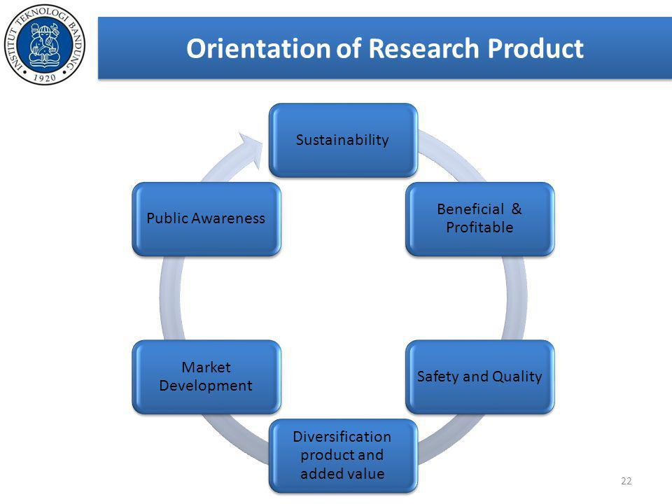 Orientation of Research Product