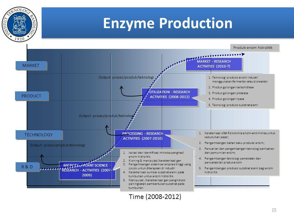 Enzyme Production Time (2008-2012) MARKET PRODUCT TECHNOLOGY R & D