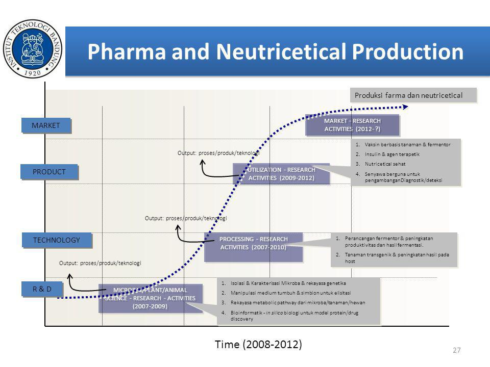 Pharma and Neutricetical Production