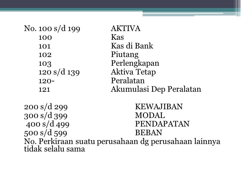 No. 100 s/d 199 AKTIVA 100 Kas. 101 Kas di Bank. 102 Piutang. 103 Perlengkapan. 120 s/d 139 Aktiva Tetap.