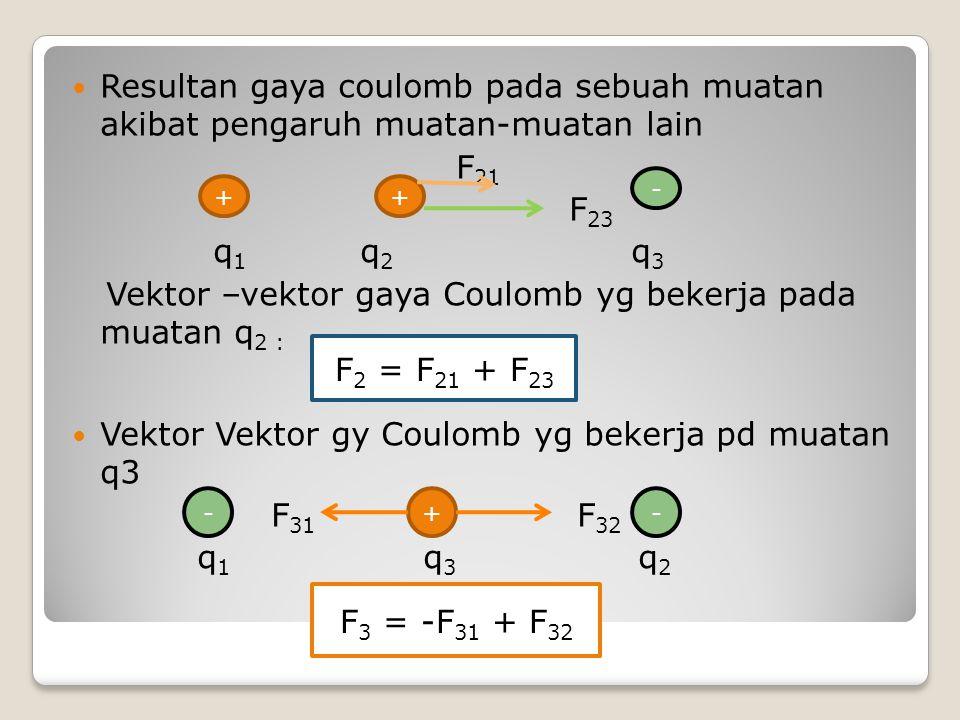 Vektor –vektor gaya Coulomb yg bekerja pada muatan q2 :