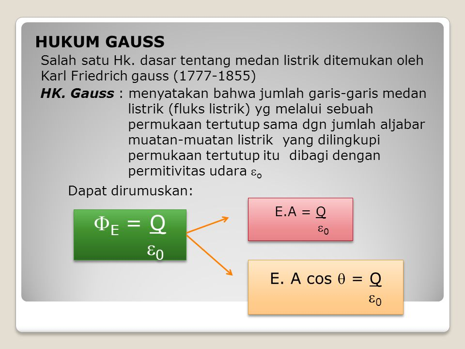 E = Q 0 HUKUM GAUSS Dapat dirumuskan: E. A cos  = Q 0