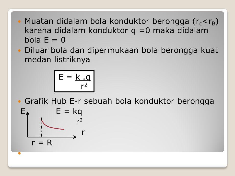 Muatan didalam bola konduktor berongga (rc<rB) karena didalam konduktor q =0 maka didalam bola E = 0