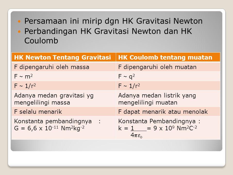Persamaan ini mirip dgn HK Gravitasi Newton