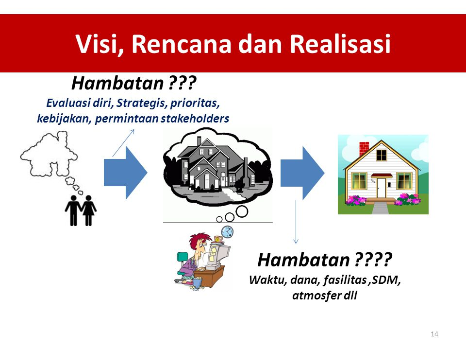 Visi, Rencana dan Realisasi