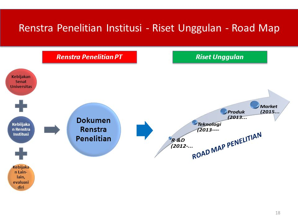 Renstra Penelitian Institusi - Riset Unggulan - Road Map