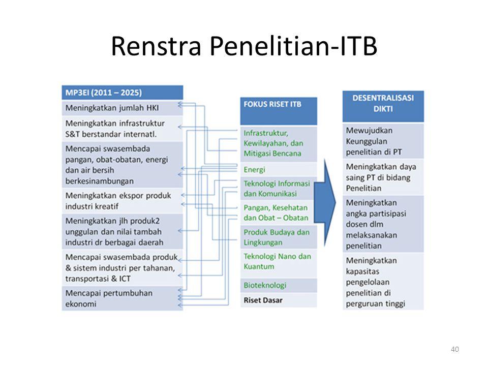 Renstra Penelitian-ITB