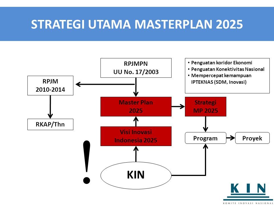 STRATEGI UTAMA MASTERPLAN 2025