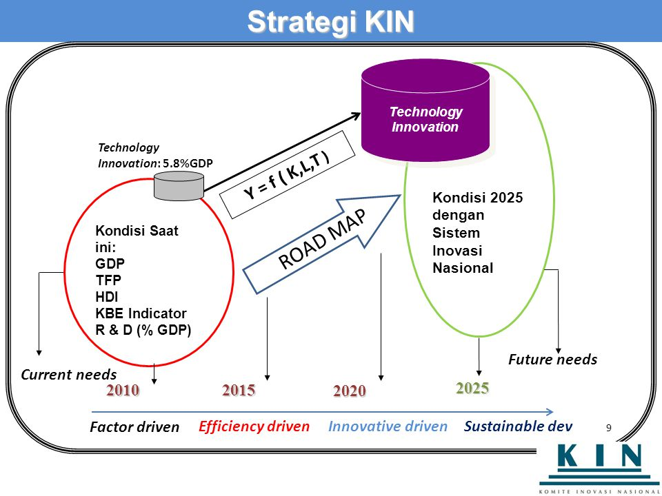 Strategi KIN ROAD MAP Y = f ( K,L,T ) 2010 2025 Current needs