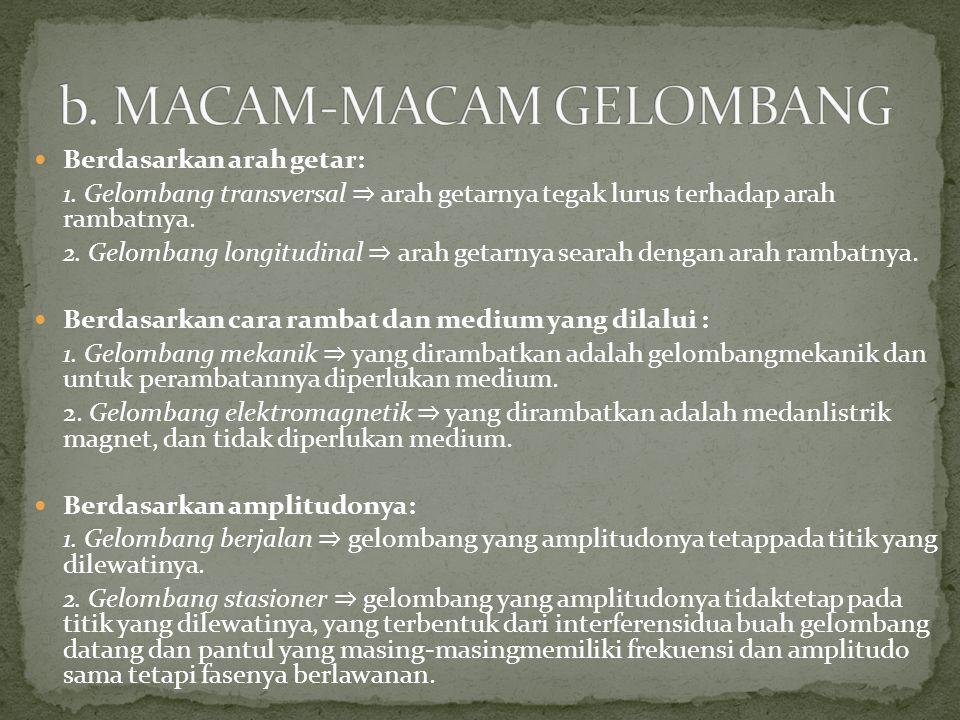 b. MACAM-MACAM GELOMBANG