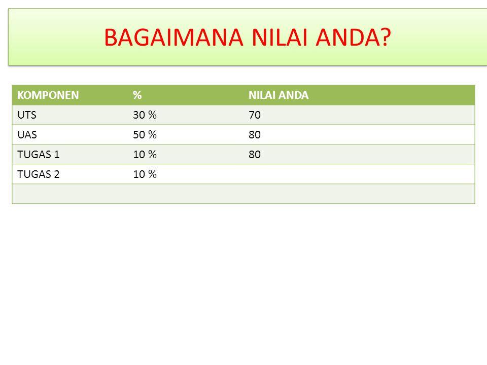 BAGAIMANA NILAI ANDA KOMPONEN % NILAI ANDA UTS 30 % 70 UAS 50 % 80