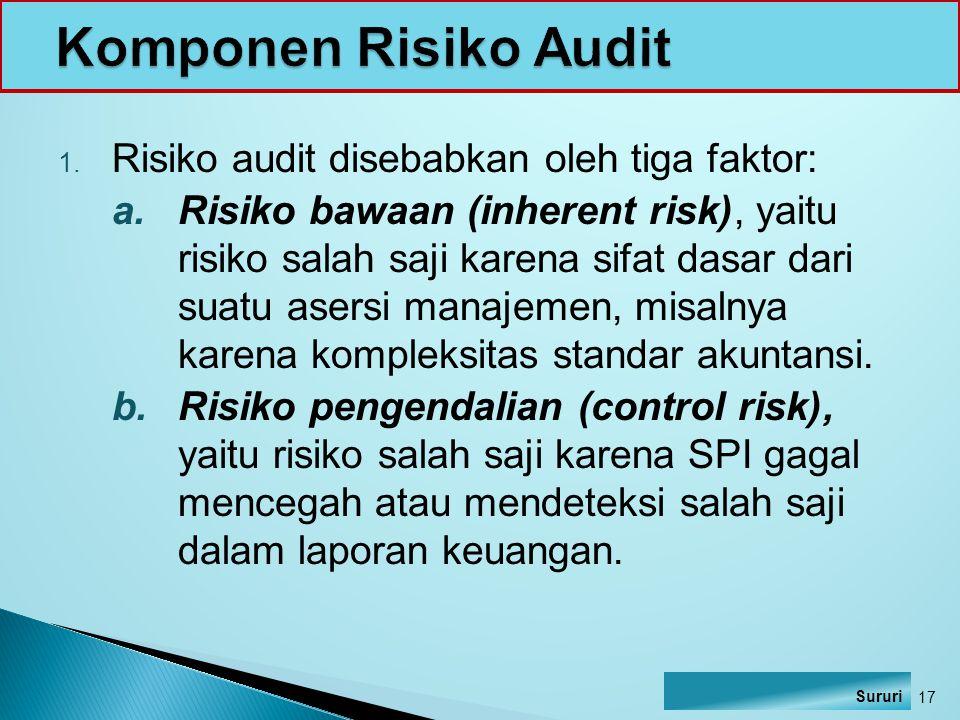 Komponen Risiko Audit Risiko audit disebabkan oleh tiga faktor: