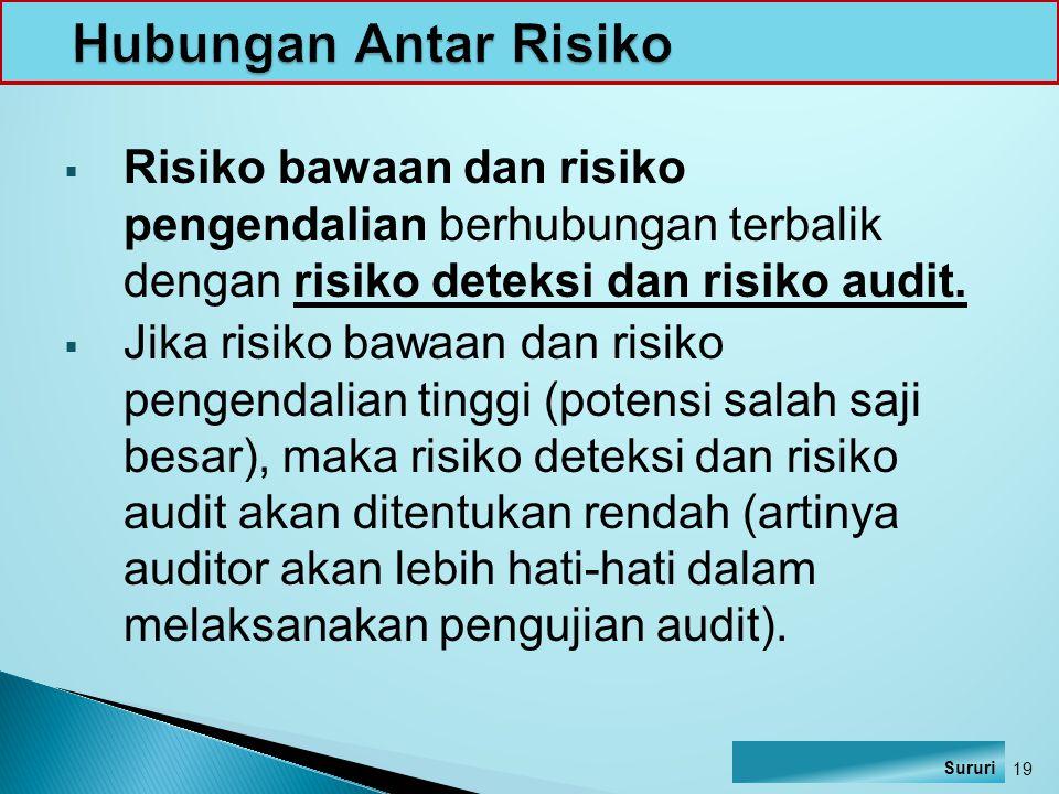 Hubungan Antar Risiko Risiko bawaan dan risiko pengendalian berhubungan terbalik dengan risiko deteksi dan risiko audit.