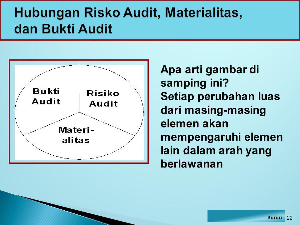 Hubungan Risko Audit, Materialitas, dan Bukti Audit
