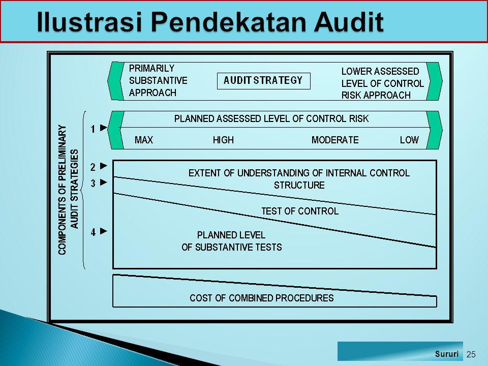 Ilustrasi Pendekatan Audit