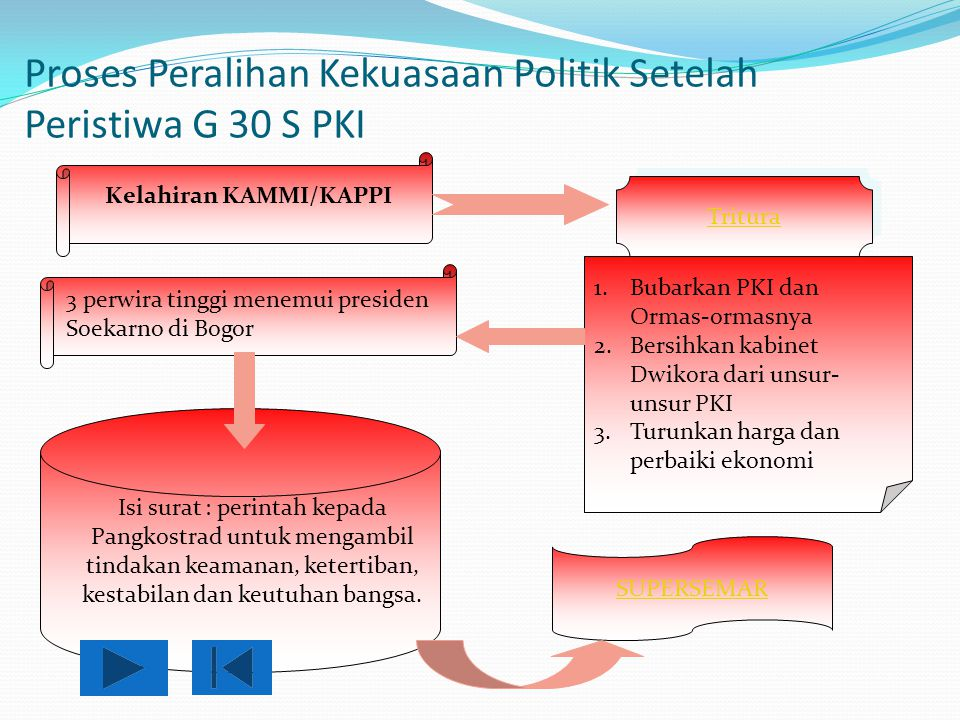 Proses Peralihan Kekuasaan Politik Setelah Peristiwa G 30 S PKI
