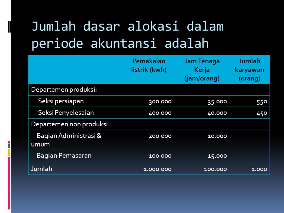 Jumlah dasar alokasi dalam periode akuntansi adalah sebagai berikut: