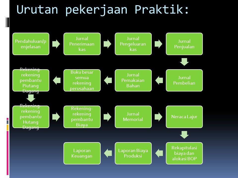 Urutan pekerjaan Praktik: