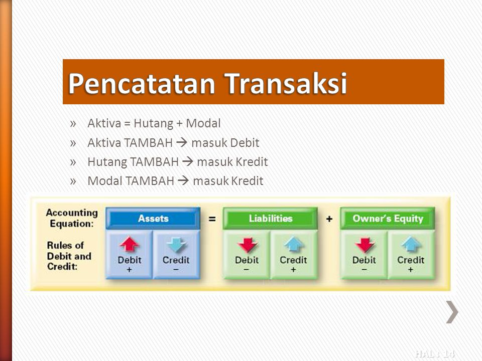 Pencatatan Transaksi Aktiva = Hutang + Modal