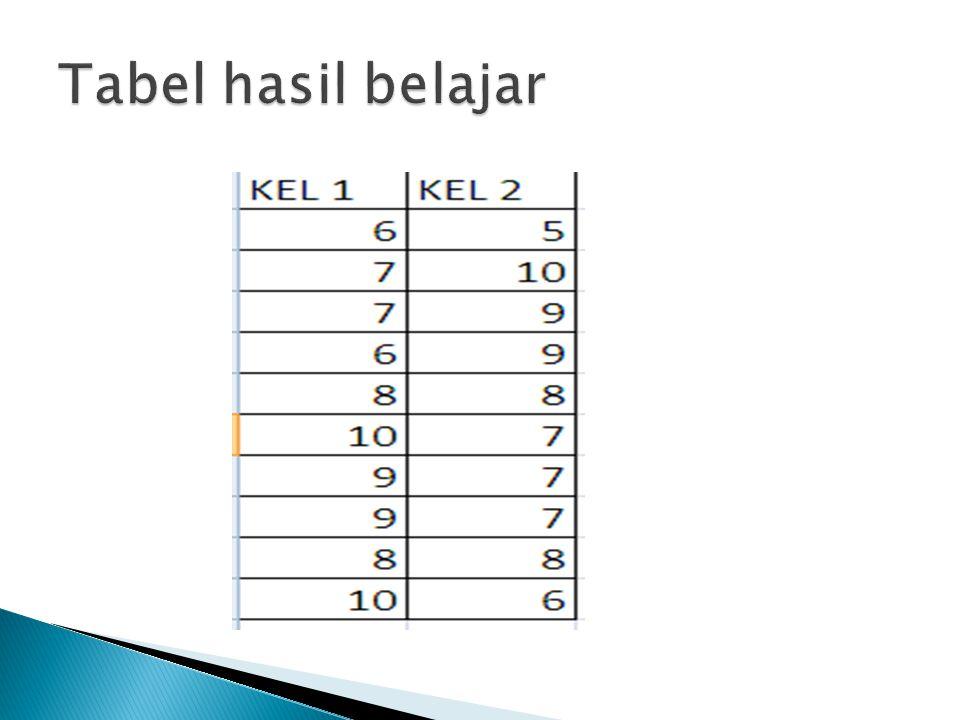 Tabel hasil belajar