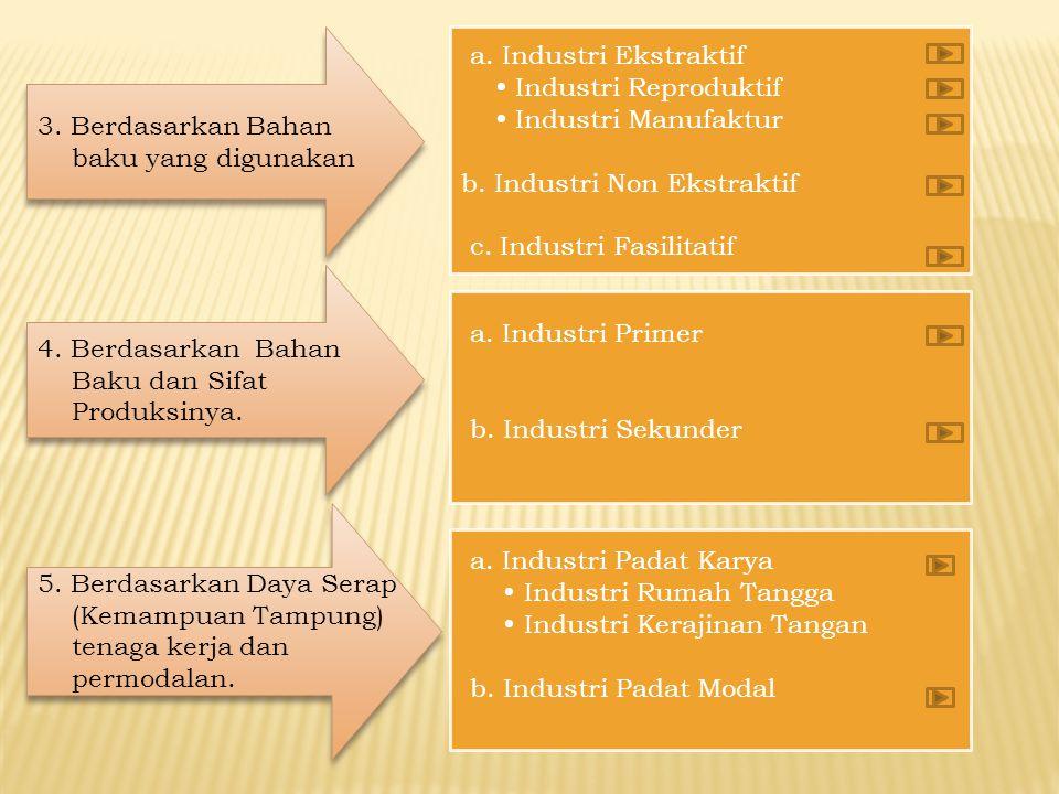 3. Berdasarkan Bahan baku yang digunakan. a. Industri Ekstraktif.  Industri Reproduktif.  Industri Manufaktur.