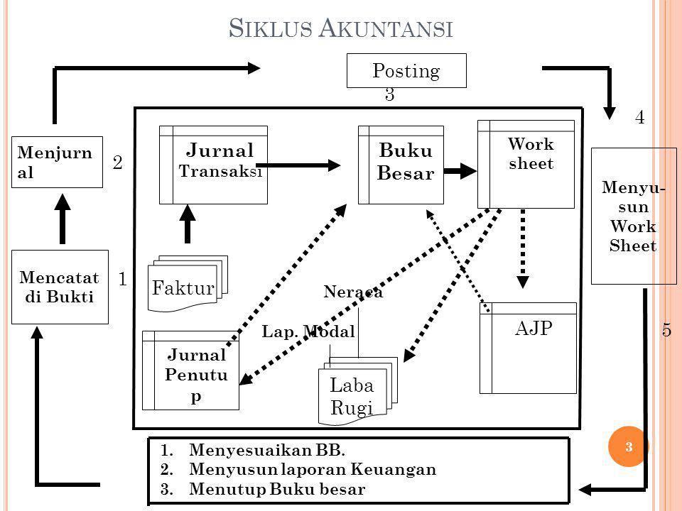Siklus Akuntansi Posting 3 4 Jurnal Transaksi Buku Besar 2 Faktur 1