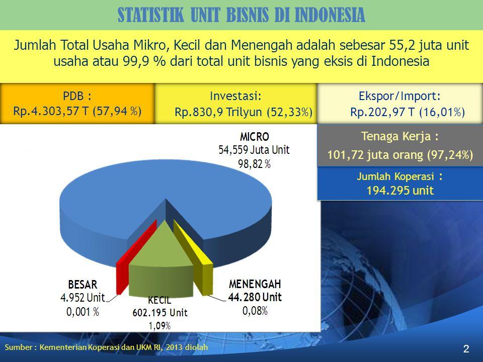 STATISTIK UNIT BISNIS DI INDONESIA