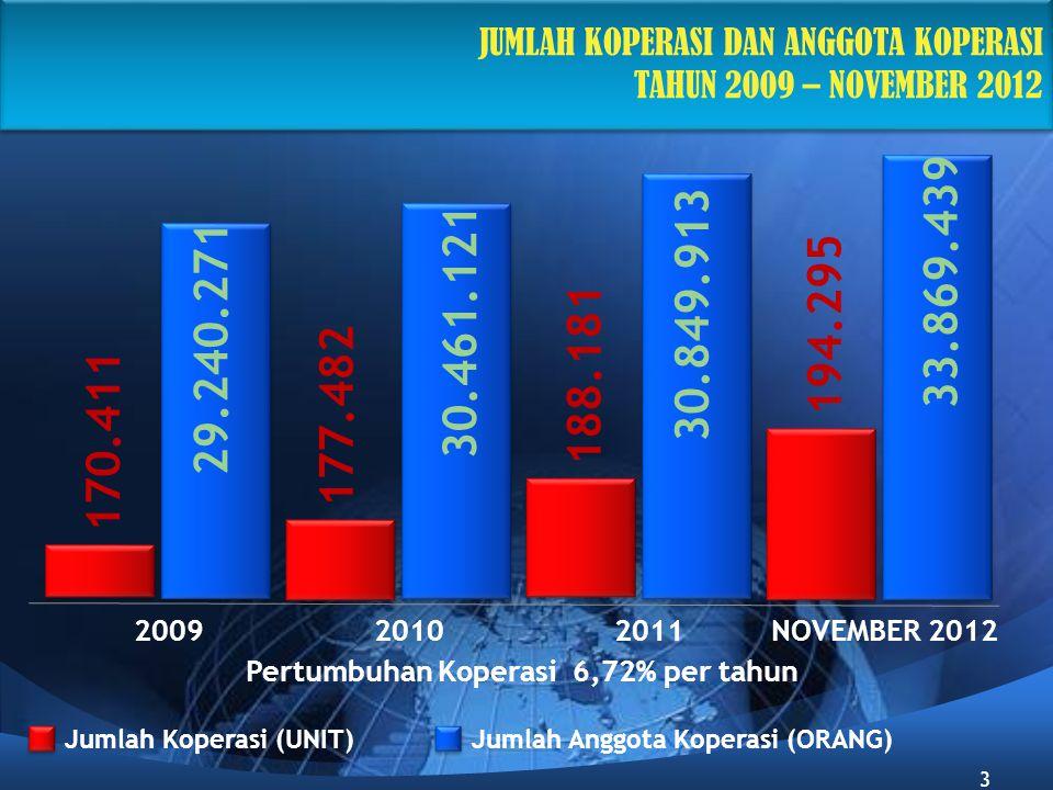 Pertumbuhan Koperasi 6,72% per tahun